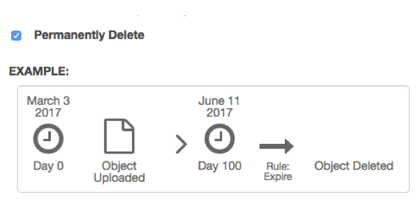AWS S3 Bucket Lifecycle Permanently Delete